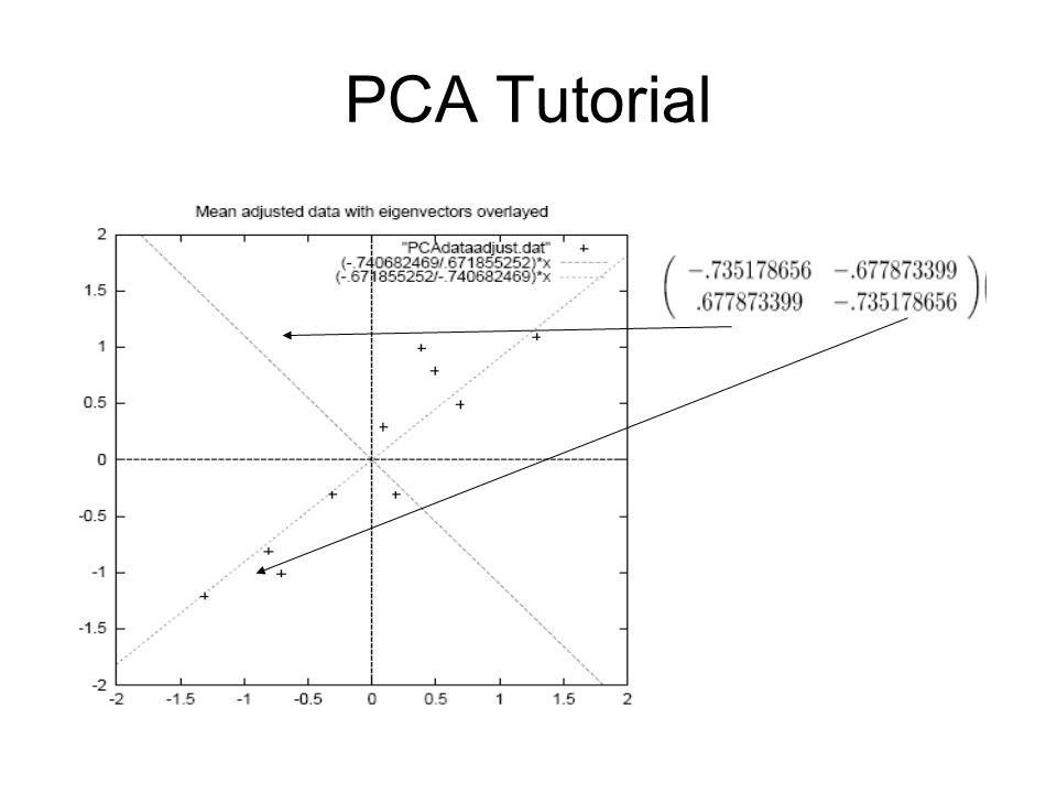 PCA Tutorial