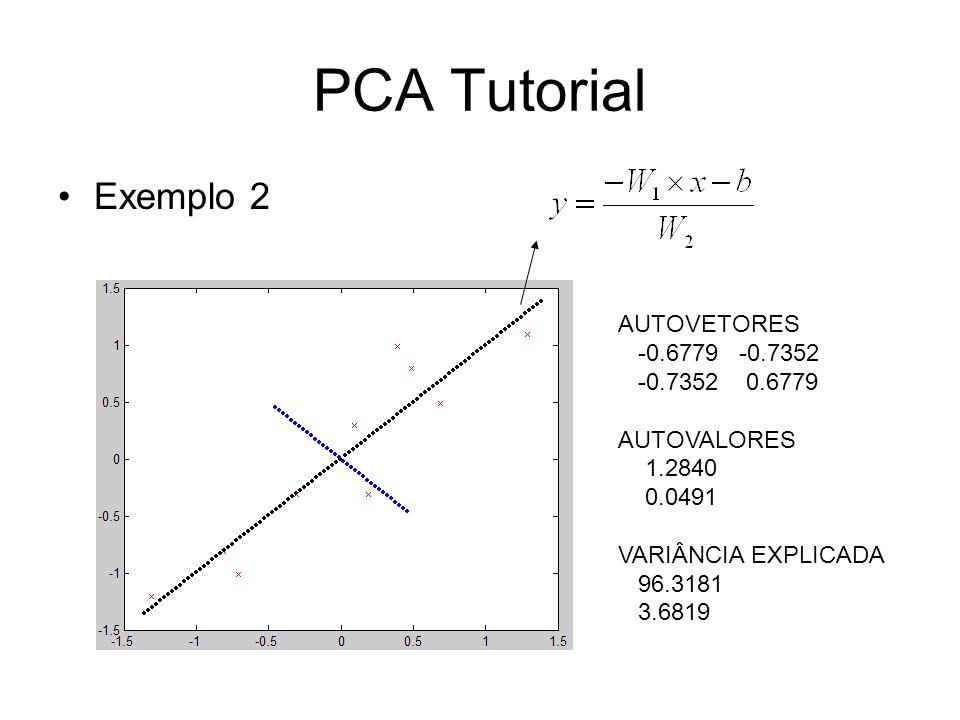 PCA Tutorial Exemplo 2 AUTOVETORES -0.6779 -0.7352 -0.7352 0.6779