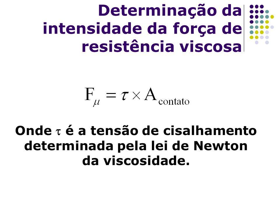 Determinação da intensidade da força de resistência viscosa