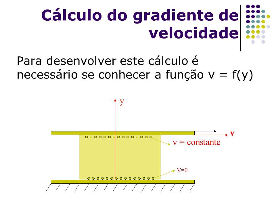 Cálculo do gradiente de velocidade