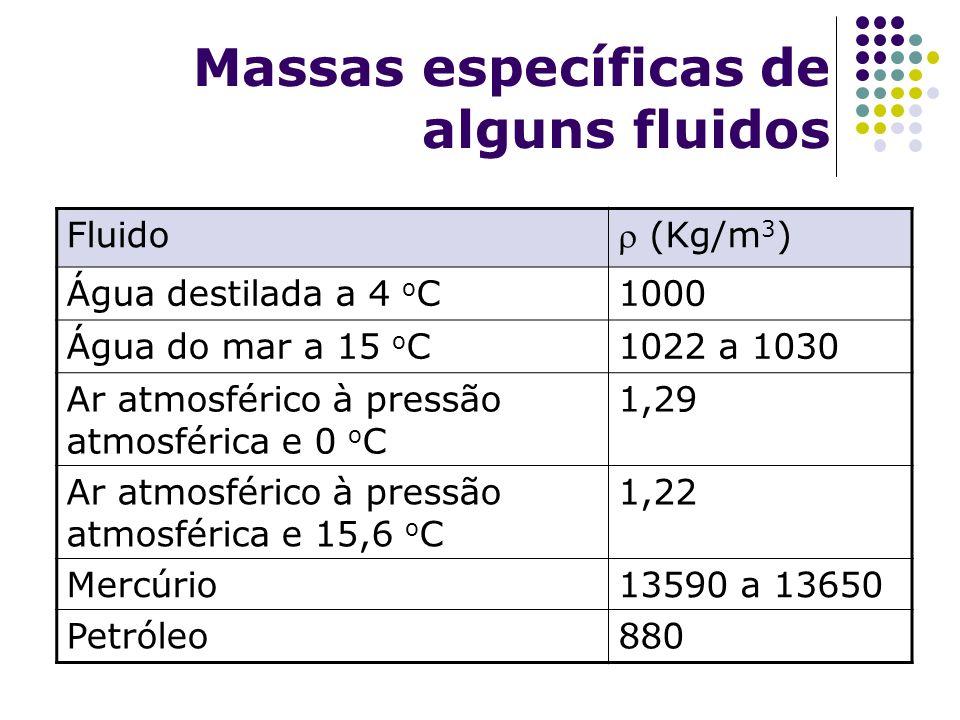 Massas específicas de alguns fluidos