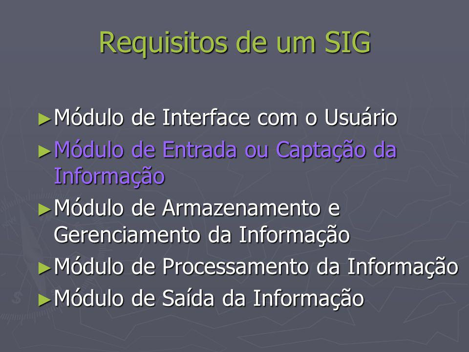 Requisitos de um SIG Módulo de Interface com o Usuário