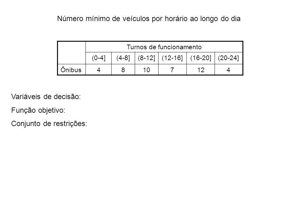Número mínimo de veículos por horário ao longo do dia