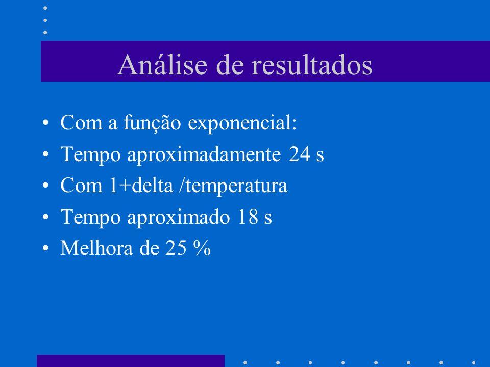Análise de resultados Com a função exponencial: