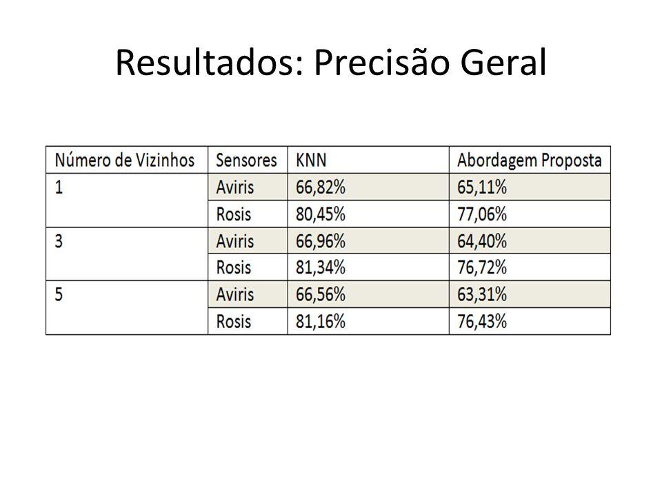 Resultados: Precisão Geral