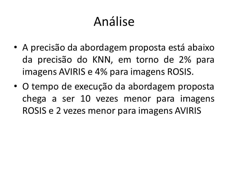 Análise A precisão da abordagem proposta está abaixo da precisão do KNN, em torno de 2% para imagens AVIRIS e 4% para imagens ROSIS.