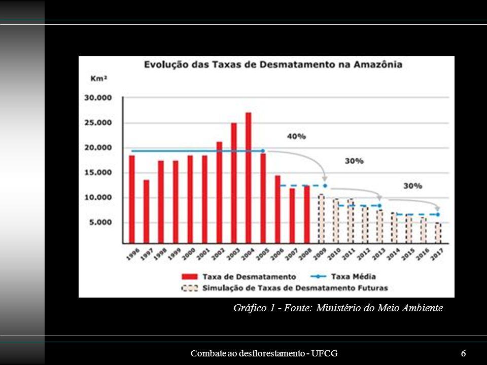 Gráfico 1 - Fonte: Ministério do Meio Ambiente