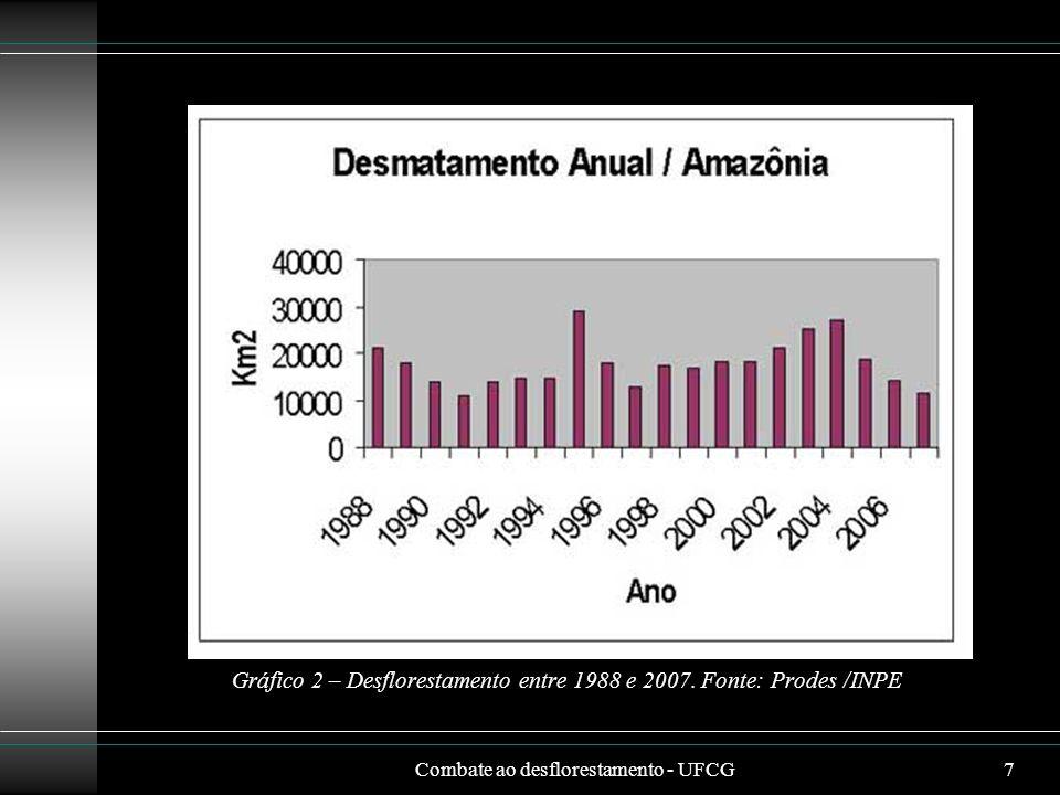 Gráfico 2 – Desflorestamento entre 1988 e 2007. Fonte: Prodes /INPE
