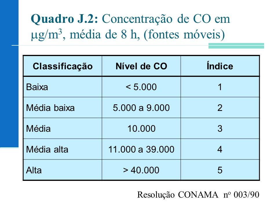 Quadro J.2: Concentração de CO em g/m3, média de 8 h, (fontes móveis)