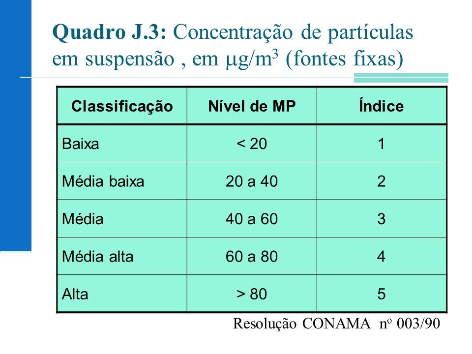 Quadro J.3: Concentração de partículas em suspensão , em g/m3 (fontes fixas)