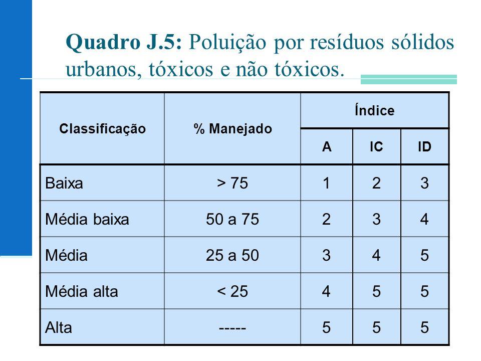 Quadro J.5: Poluição por resíduos sólidos urbanos, tóxicos e não tóxicos.