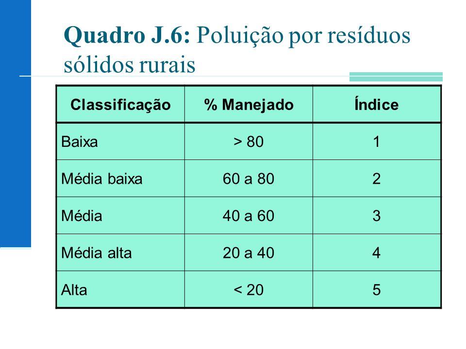 Quadro J.6: Poluição por resíduos sólidos rurais