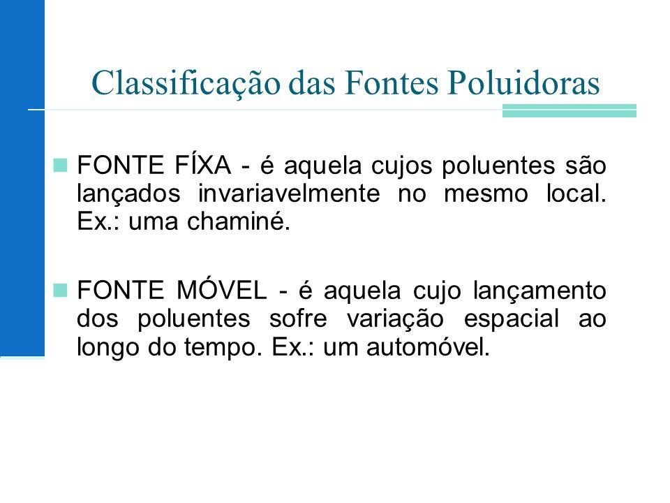 Classificação das Fontes Poluidoras