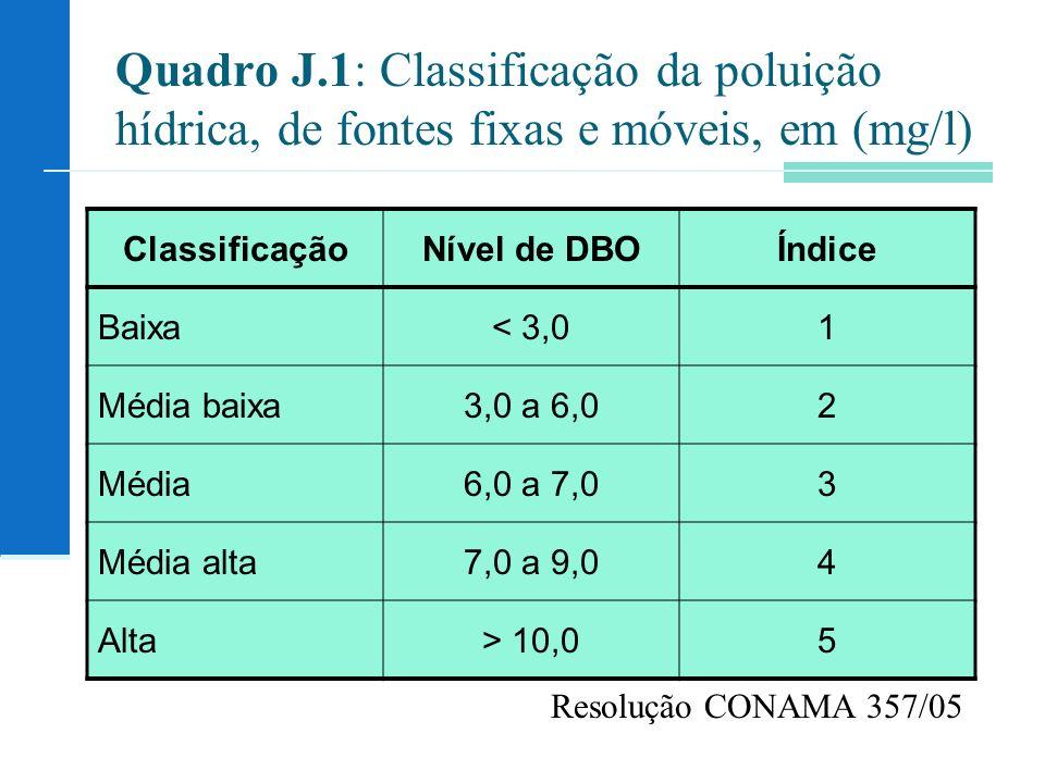 Quadro J.1: Classificação da poluição hídrica, de fontes fixas e móveis, em (mg/l)