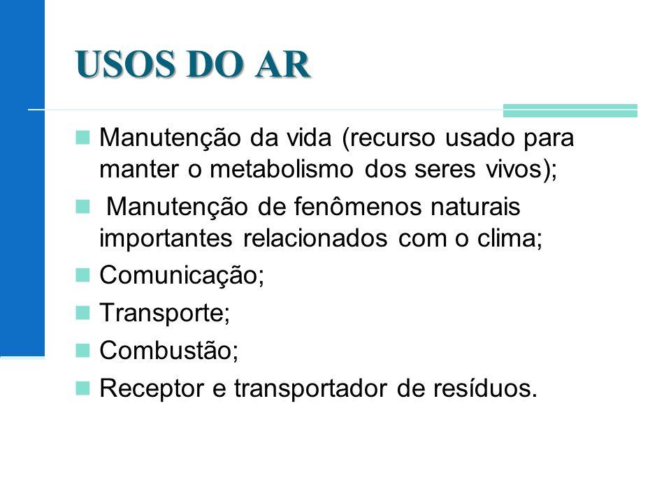 USOS DO AR Manutenção da vida (recurso usado para manter o metabolismo dos seres vivos);