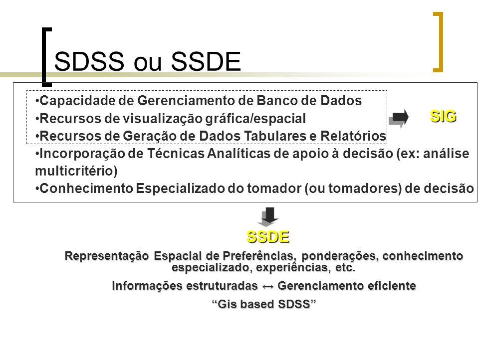 Informações estruturadas ↔ Gerenciamento eficiente