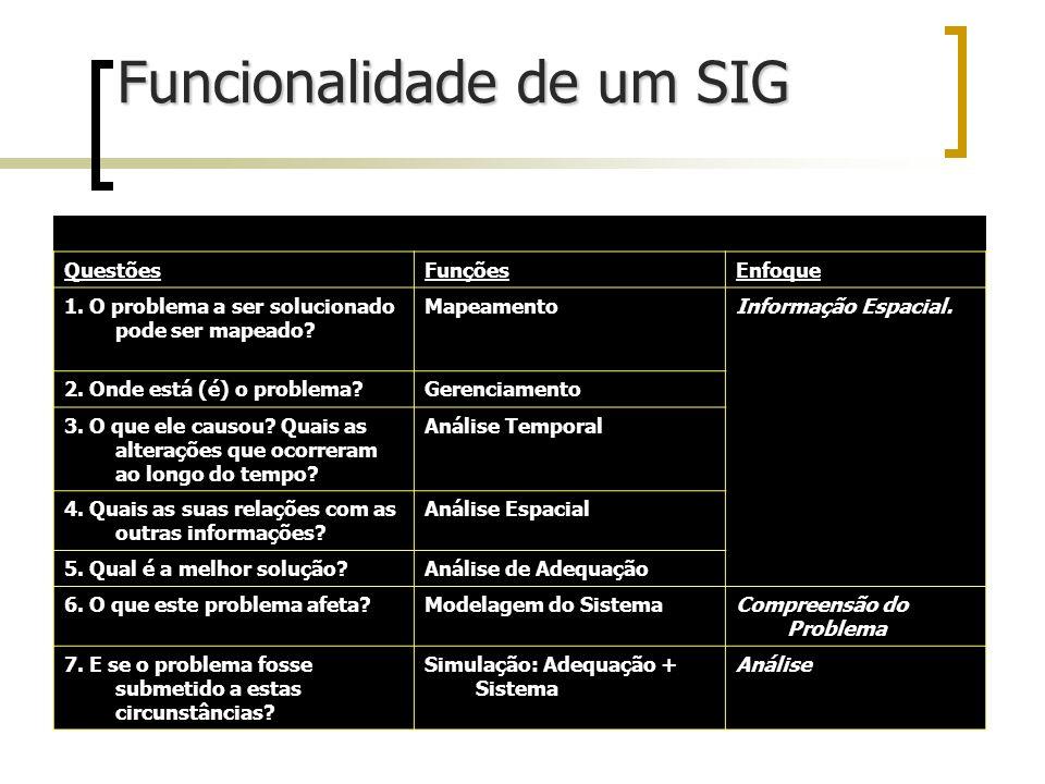 Funcionalidade de um SIG