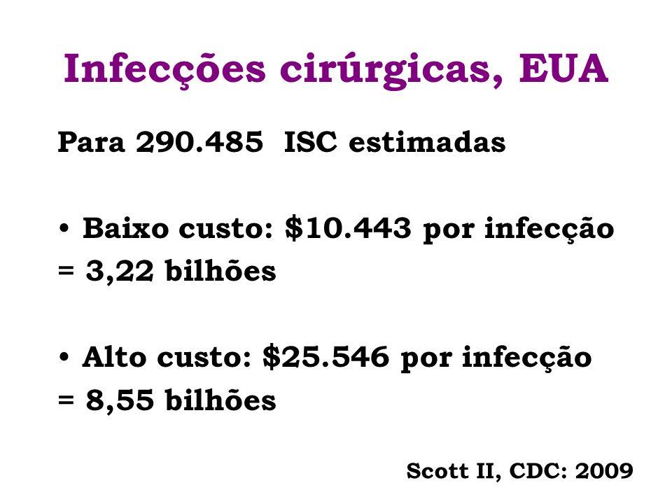 Infecções cirúrgicas, EUA