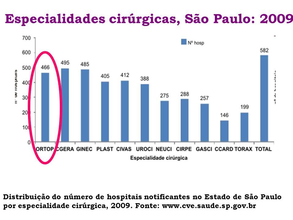Especialidades cirúrgicas, São Paulo: 2009