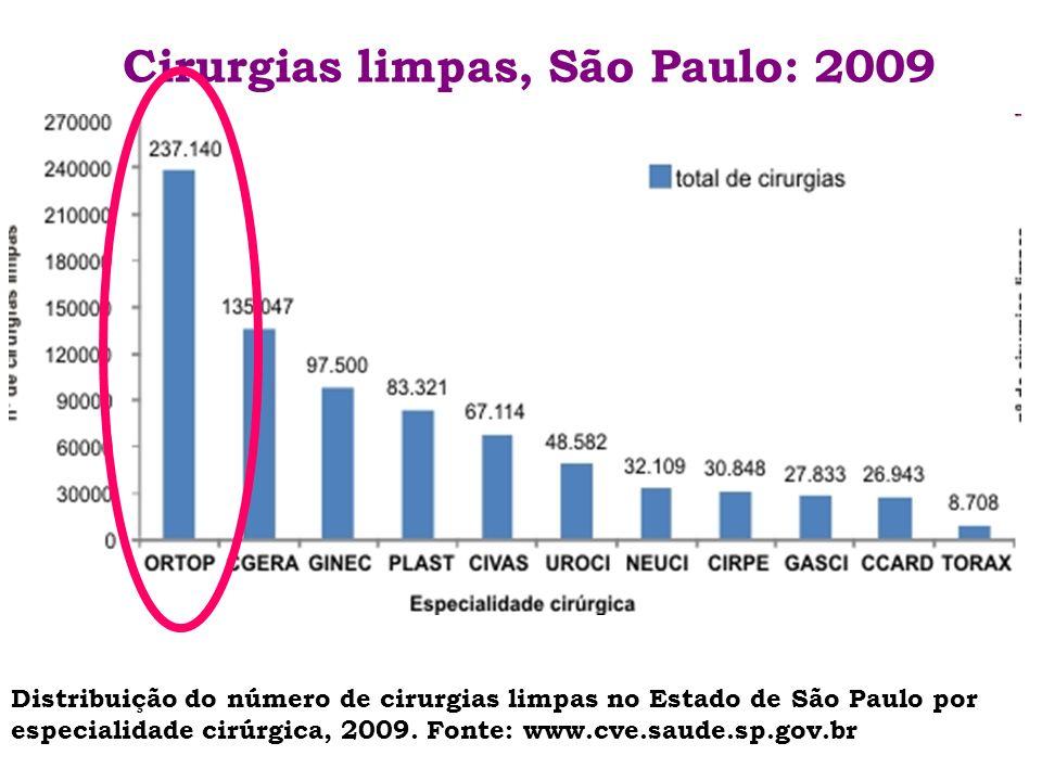 Cirurgias limpas, São Paulo: 2009