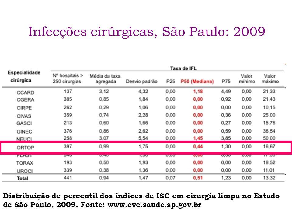 Infecções cirúrgicas, São Paulo: 2009