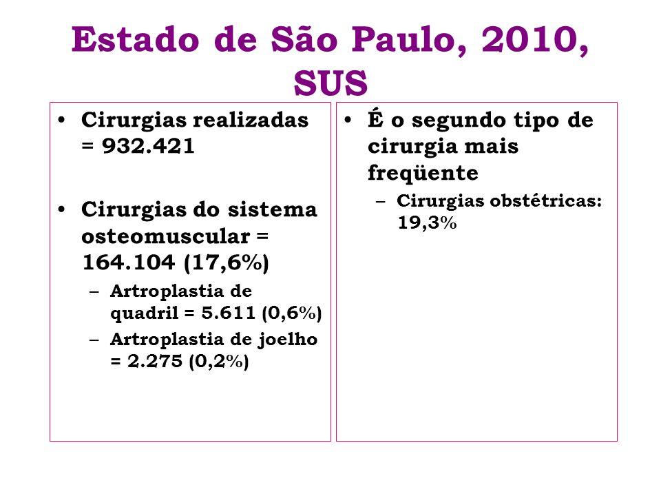 Estado de São Paulo, 2010, SUS Cirurgias realizadas = 932.421