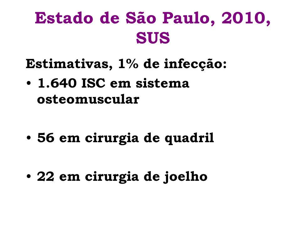 Estado de São Paulo, 2010, SUS Estimativas, 1% de infecção: