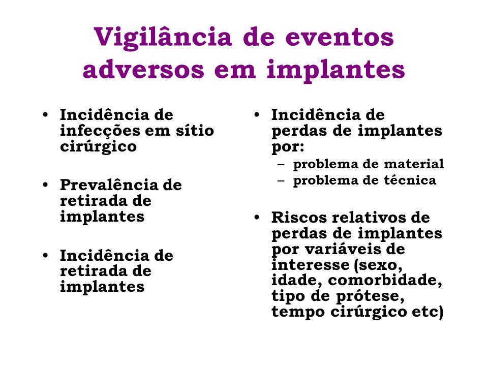 Vigilância de eventos adversos em implantes