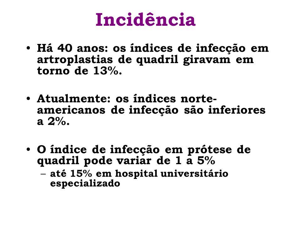 IncidênciaHá 40 anos: os índices de infecção em artroplastias de quadril giravam em torno de 13%.