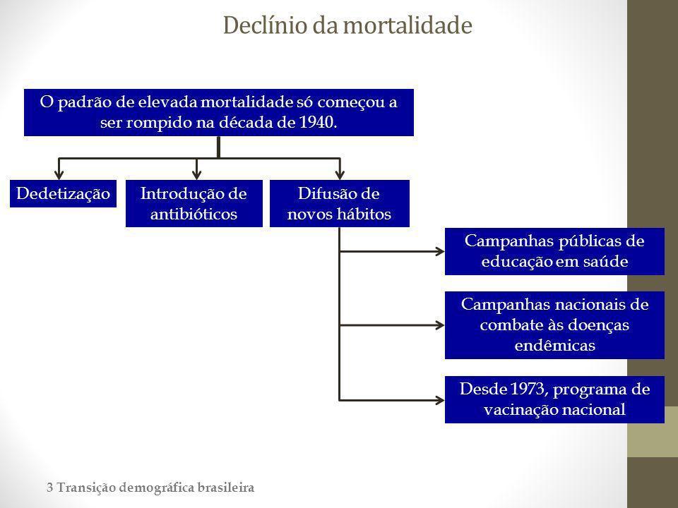 Declínio da mortalidade