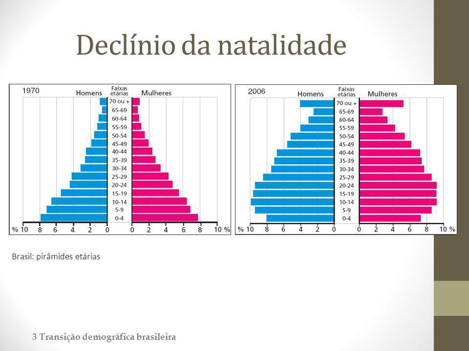 Declínio da natalidade