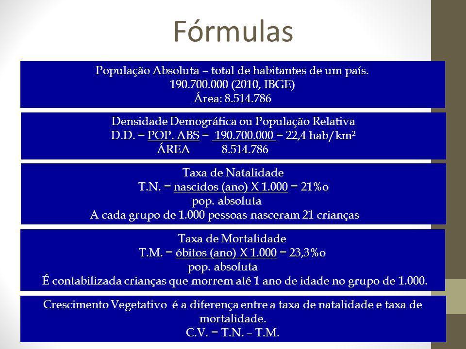 Fórmulas População Absoluta – total de habitantes de um país.