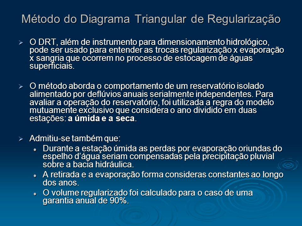 Método do Diagrama Triangular de Regularização