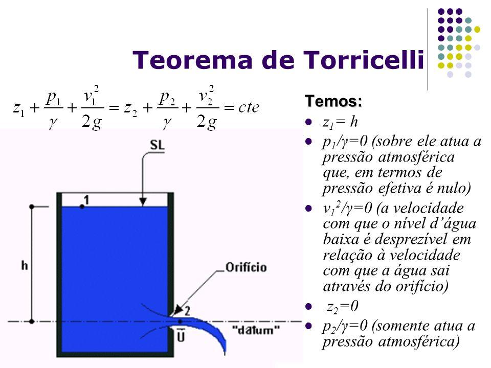 Teorema de Torricelli Temos: z1= h