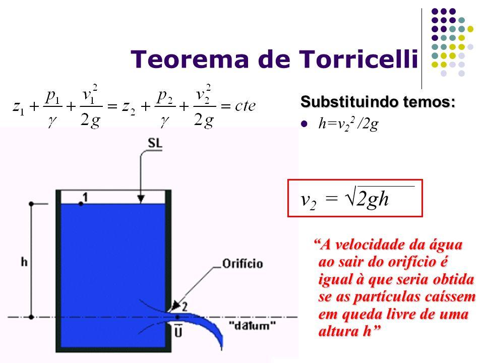 Teorema de Torricelli v2 = √2gh Substituindo temos: h=v22 /2g