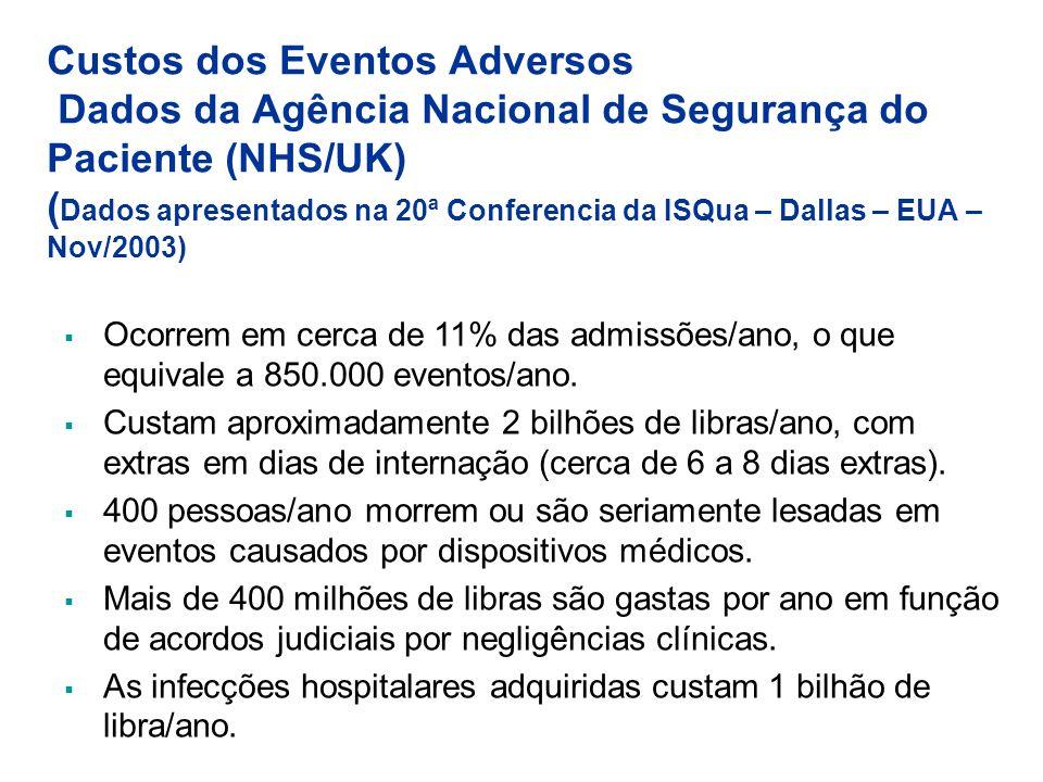 Custos dos Eventos Adversos Dados da Agência Nacional de Segurança do Paciente (NHS/UK) (Dados apresentados na 20ª Conferencia da ISQua – Dallas – EUA – Nov/2003)