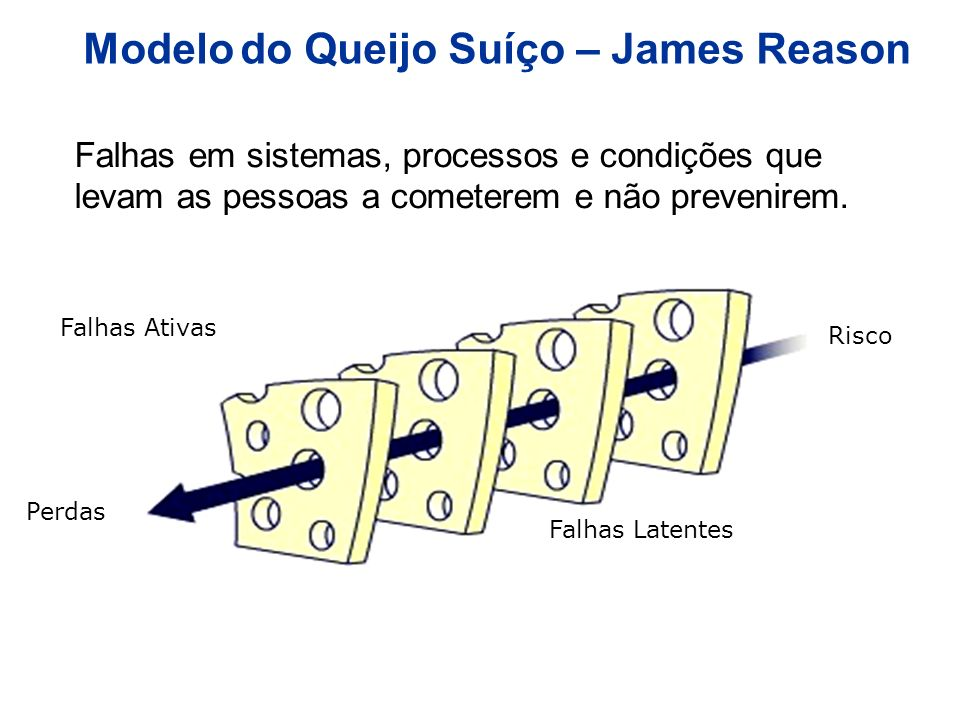 Modelo do Queijo Suíço – James Reason