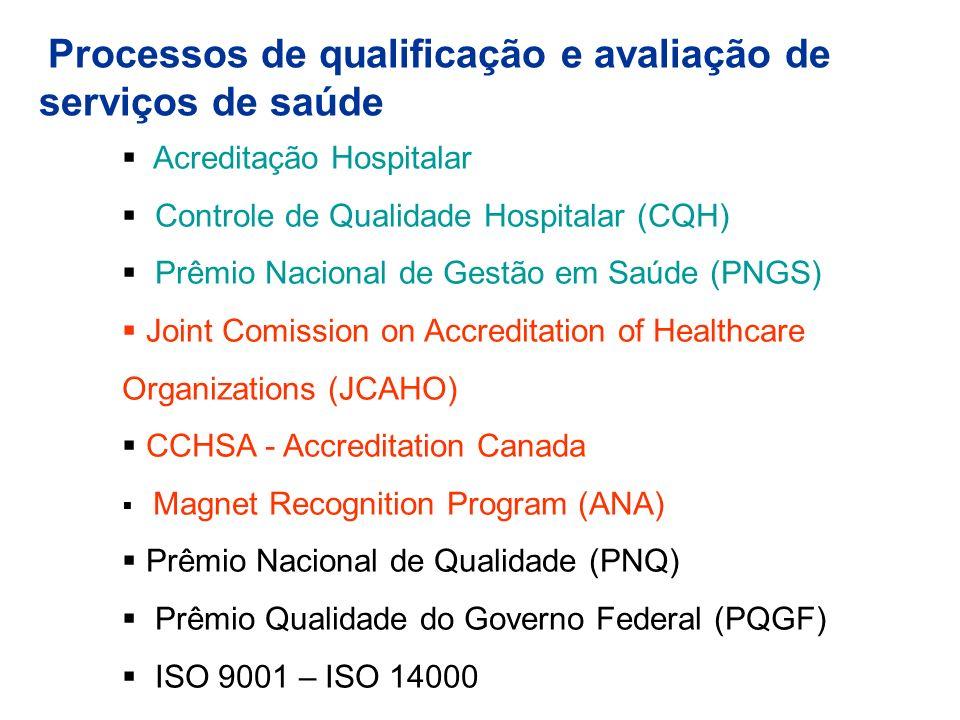 Processos de qualificação e avaliação de serviços de saúde