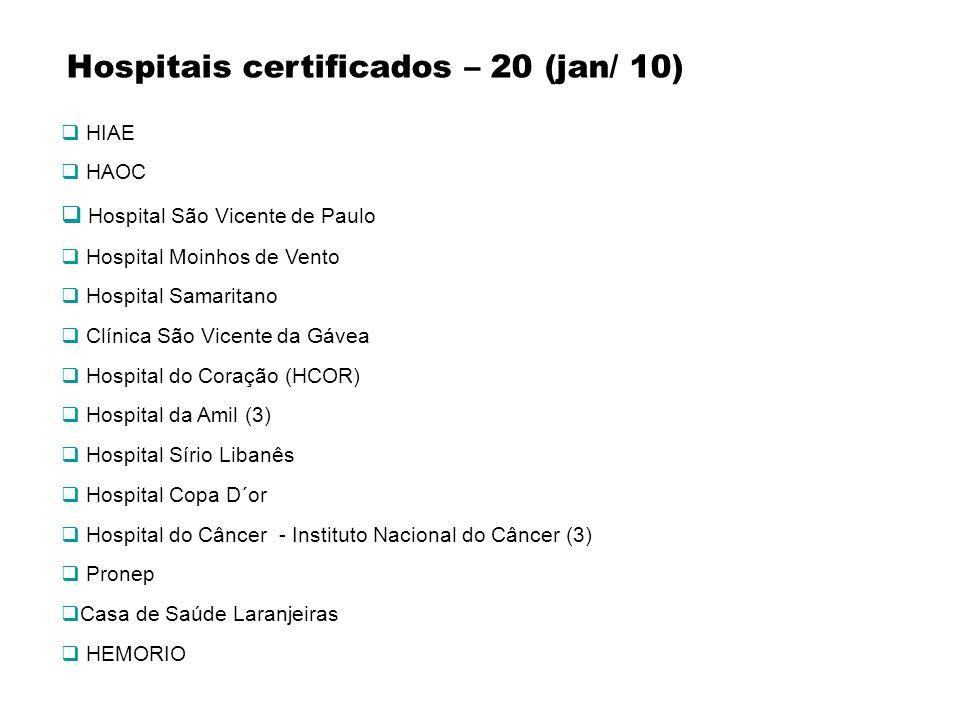 Hospitais certificados – 20 (jan/ 10)
