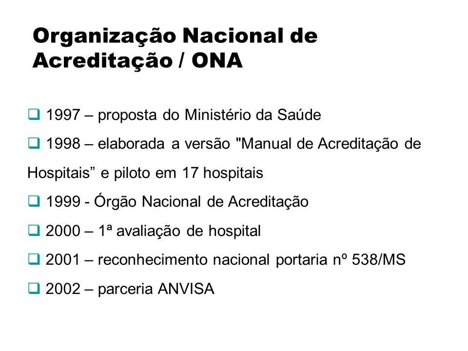 Organização Nacional de Acreditação / ONA