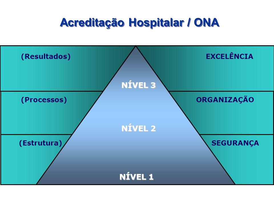 Acreditação Hospitalar / ONA