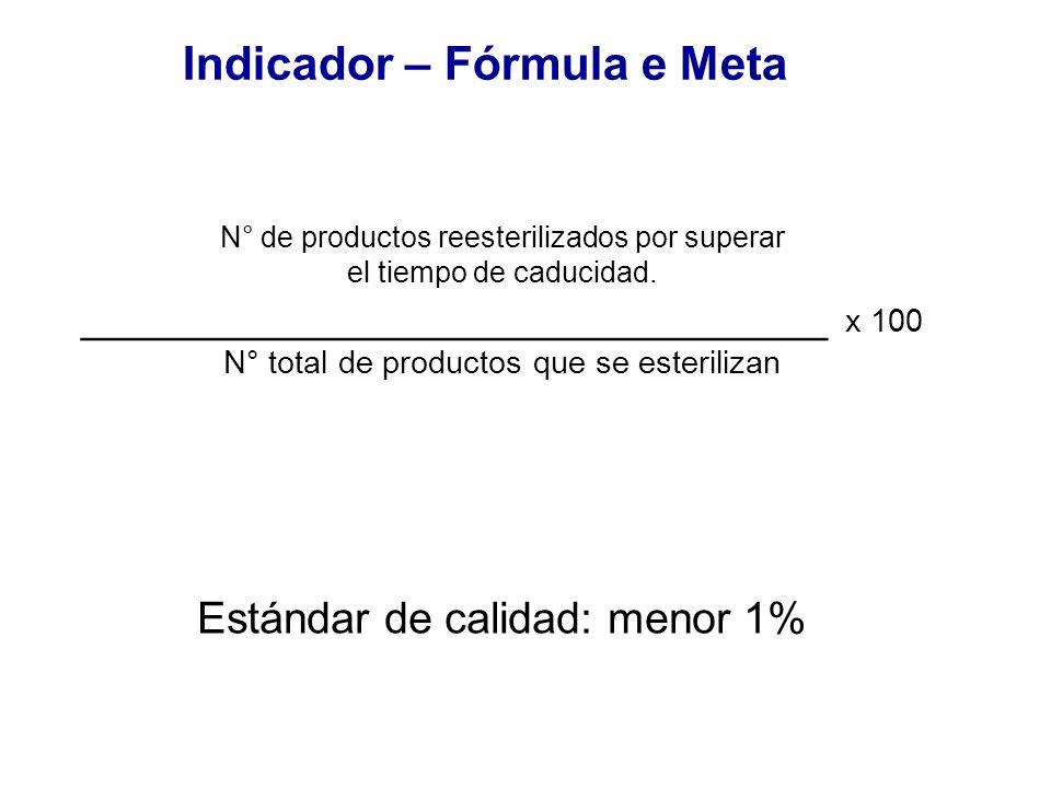 Indicador – Fórmula e Meta