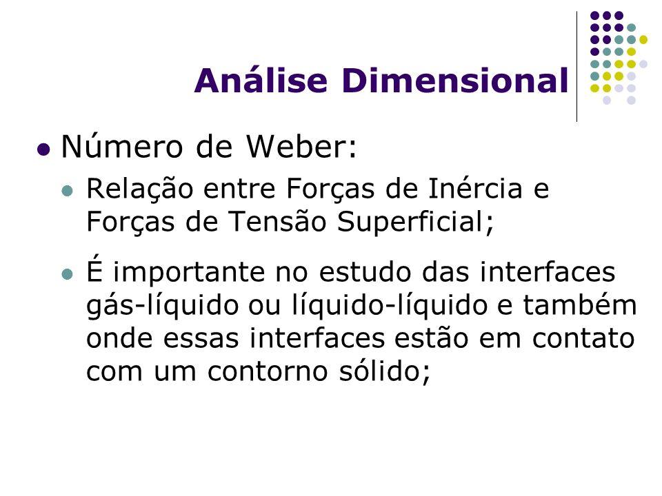 Análise Dimensional Número de Weber: