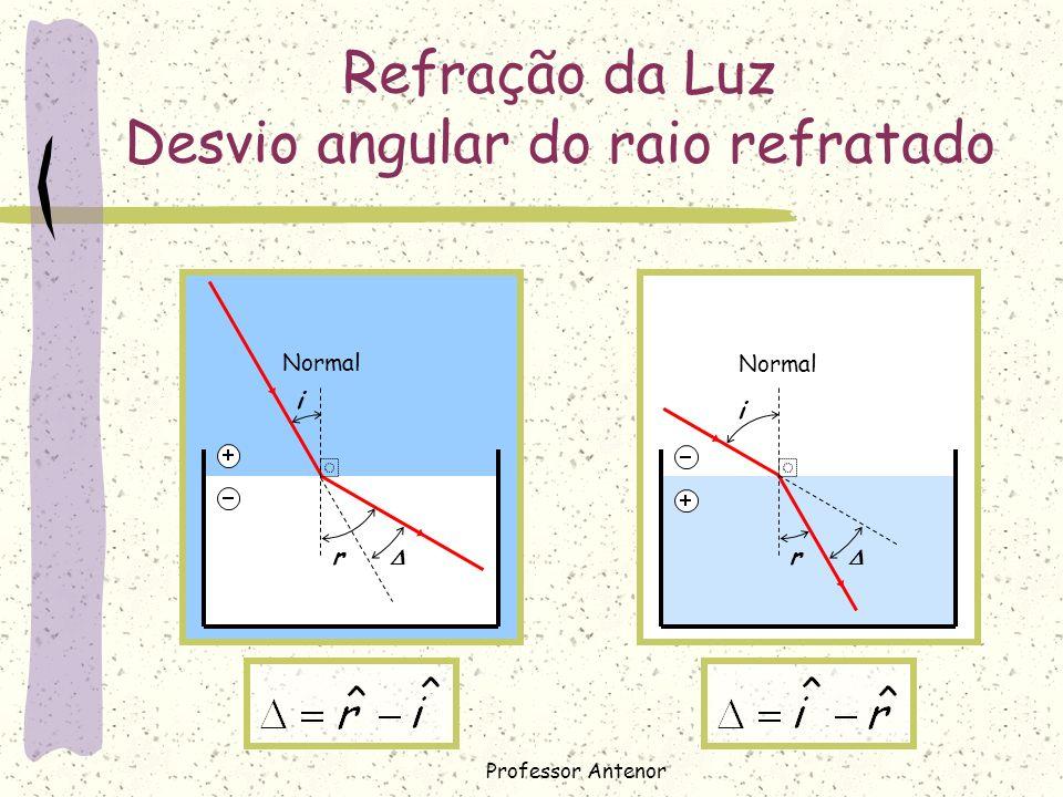 Refração da Luz Desvio angular do raio refratado