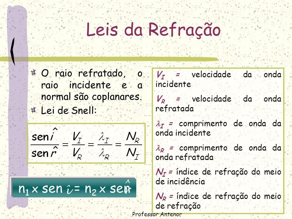 Leis da Refração n1 x sen = n2 x sen ^ î r