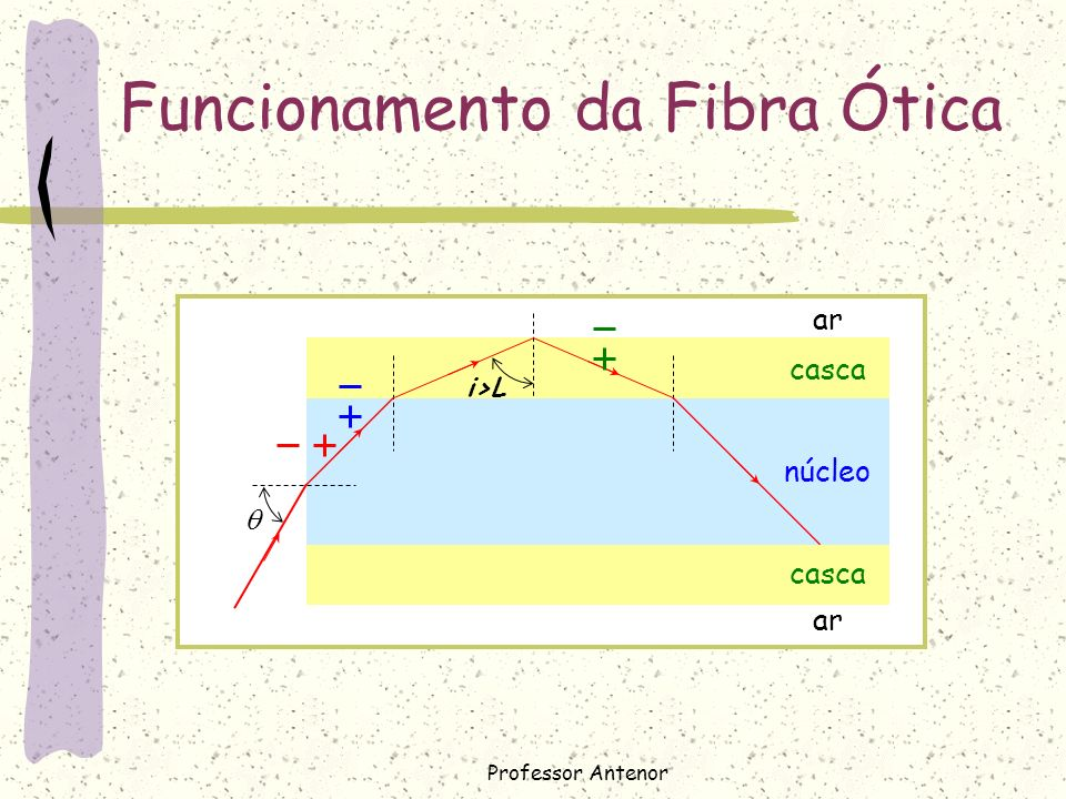 Funcionamento da Fibra Ótica