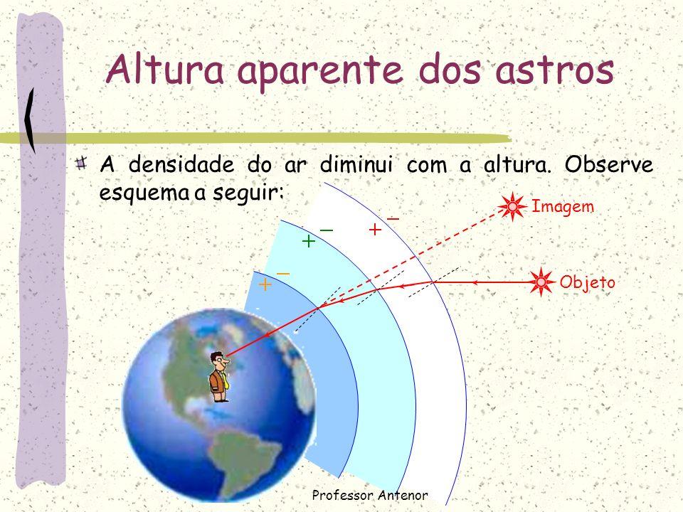 Altura aparente dos astros