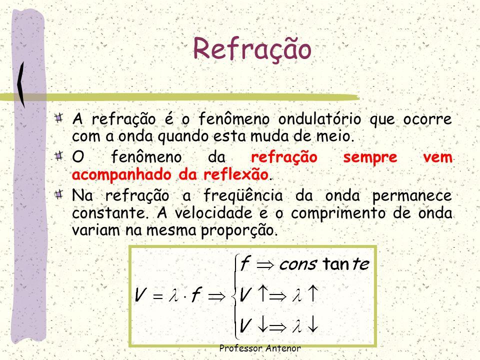 RefraçãoA refração é o fenômeno ondulatório que ocorre com a onda quando esta muda de meio.