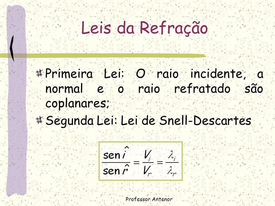 Leis da Refração Primeira Lei: O raio incidente, a normal e o raio refratado são coplanares; Segunda Lei: Lei de Snell-Descartes.