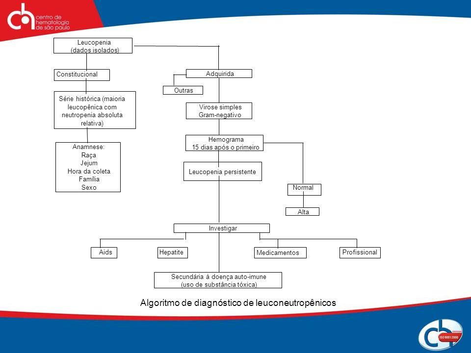 Algoritmo de diagnóstico de leuconeutropênicos